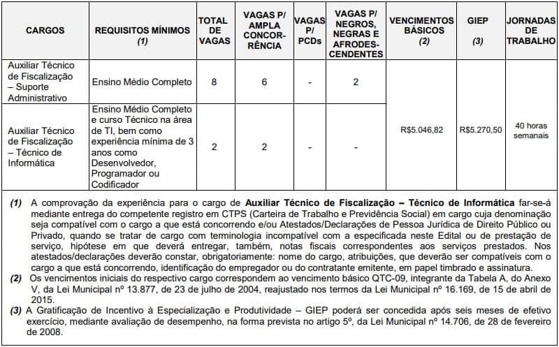 Cargos Concurso TCM SP Nivel Medio - Concurso TCM SP 2020: Inscrições serão reabertas!