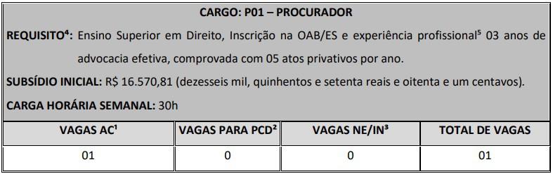 Cargos concurso PGM Vitoria - Concurso PGM Vitória ES: Inscrições Encerradas