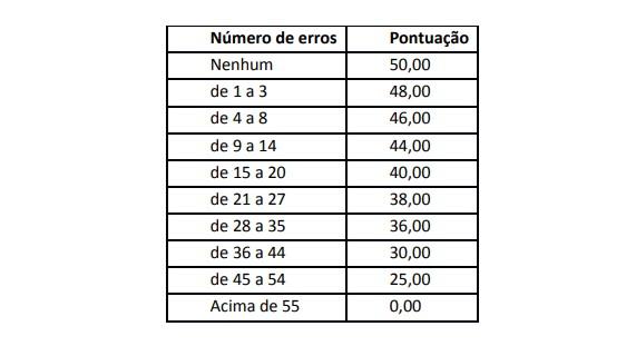 PRATICA - Concurso Câmara de Aracaju SE: Provas suspensas temporariamente