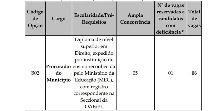 PROCURADOR PGM PI - Concurso PGM Teresina PI: Inscrições Encerradas