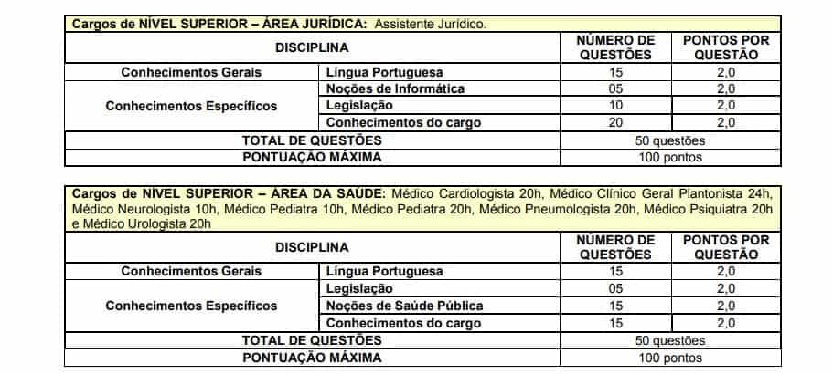 PROVAS CONSU - Concurso Prefeitura de Suzano SP: Inscrições Encerradas