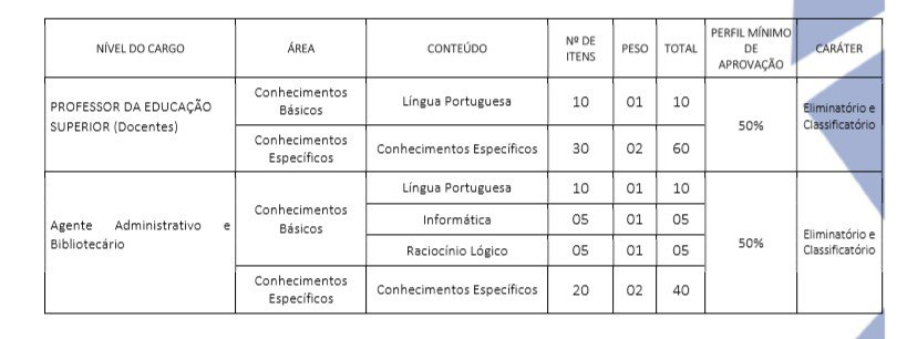 PROVAS FASES - Concurso Prefeitura de Salgueiro PE 2020