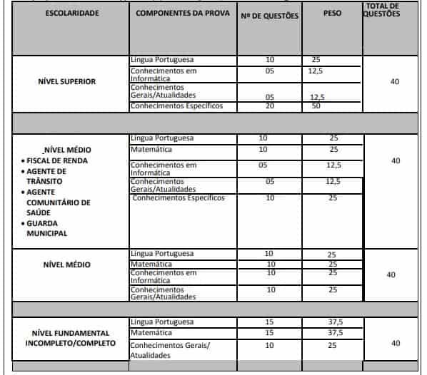 PROVAS SERRINHAS - Concurso Prefeitura de Serrinha BA 2020