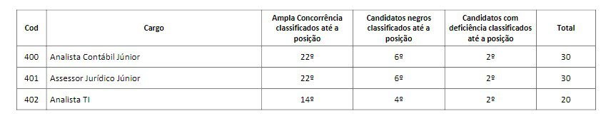 TITULOSSS - Concurso CORE PR: Inscrições Abertas com 74 vagas