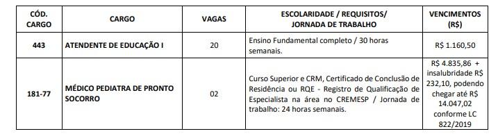 VAGAS 1 - Concurso Prefeitura de Praia Grande SP: Inscrições Abertas
