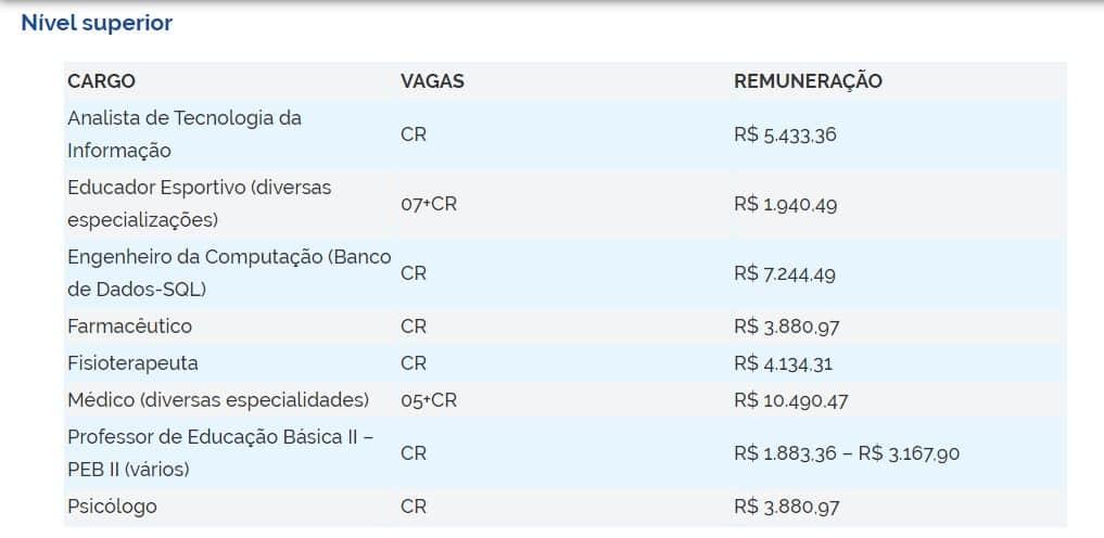 VAGAS 2 - Concurso Prefeitura de Santana de Parnaíba (SP) 2020: Inscrições Encerradas