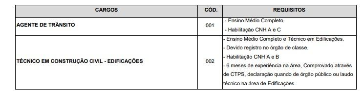 VAGAS 3 - Concurso Prefeitura de Jundiaí (SP): Inscrições  Encerradas para Agente de trânsito e Técnico em construção civil