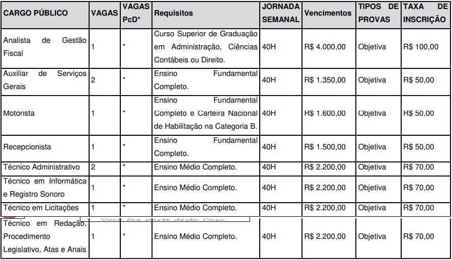 Vagas Concurso Câmara Municipal de Mandirituba - Concurso Câmara Municipal de Mandirituba PR: Inscrições Encerradas