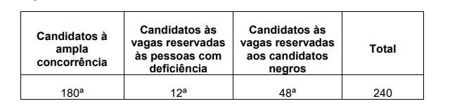 aprovacao - Concurso MP SC Promotor: Inscrições abertas! Remuneração de até R$ 28.883,98