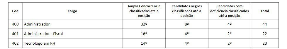 avaliação titulos - Concurso CRA BA: Inscrições Encerradas!