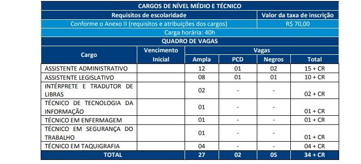 cargos fgv - Concurso Câmara de Aracaju SE: Provas suspensas temporariamente