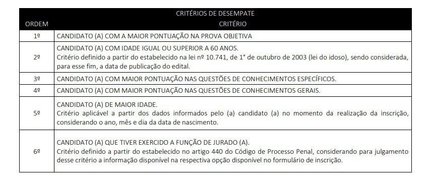 desempate - Concurso Prefeitura de Gravatá PE: Inscrições encerradas
