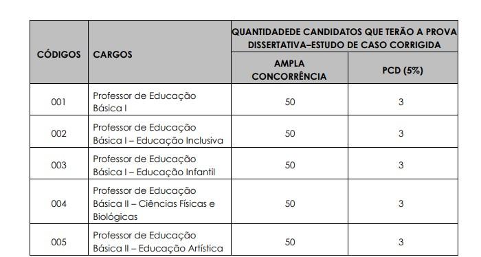 dissertativa prof  - Concurso Prefeitura de Ilhabela SP Professores 2020