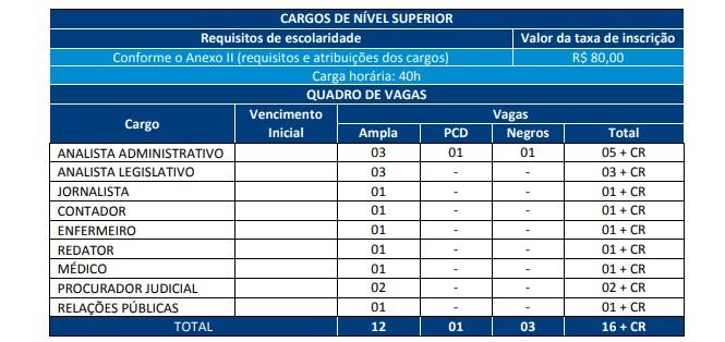 fgv cargos - Concurso Câmara de Aracaju SE: Provas suspensas temporariamente