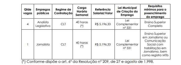 mogi das cruzes vagas - Concurso Câmara de Mogi Mirim SP: Provas previstas para dia 20/12/20