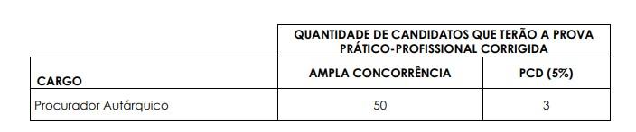pratico prof - Concurso TATUÍPREV SP: Inscrições Encerradas