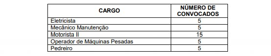 prova pratica 1 - Concurso Prefeitura Cristiano Otoni (MG) 2020: Inscrições Encerradas