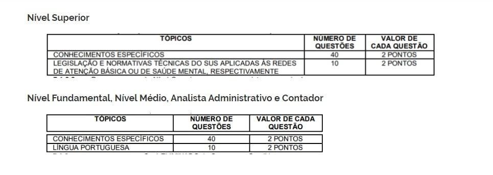 provas 1 2 - Concurso FeSaúde de Niterói RJ: Inscrições Encerradas