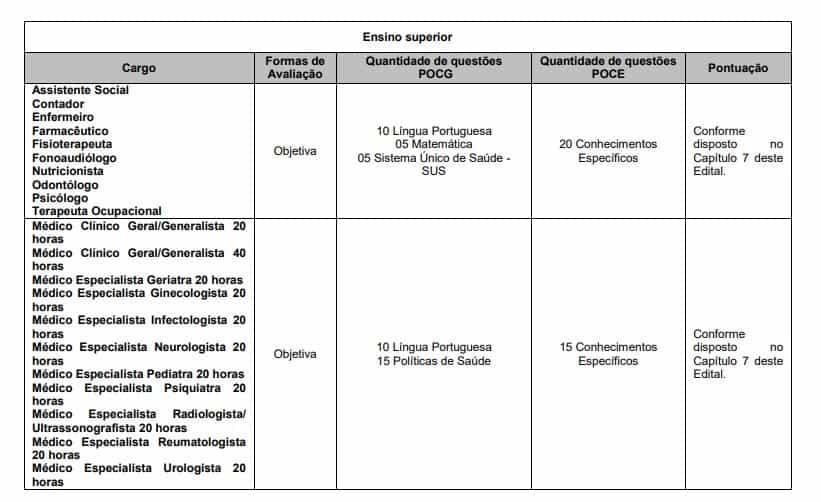 provas 2 4 - Concurso Fundação de Saúde Pública de São Sebastião SP: Inscrições Encerradas
