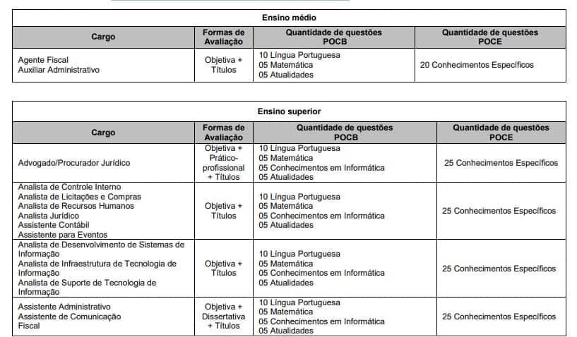 provas 5 - Concurso CRO SP: Inscrições Encerradas