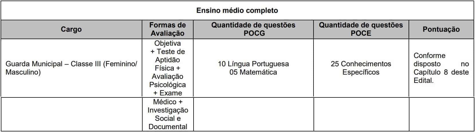 provas Concurso Guarda Municipal de Nova Iguaçu RJ - Concurso Guarda Municipal de Nova Iguaçu RJ: Provas adiadas