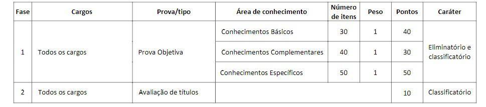 provas craba - Concurso CRA BA: Inscrições abertas com 39 vagas!