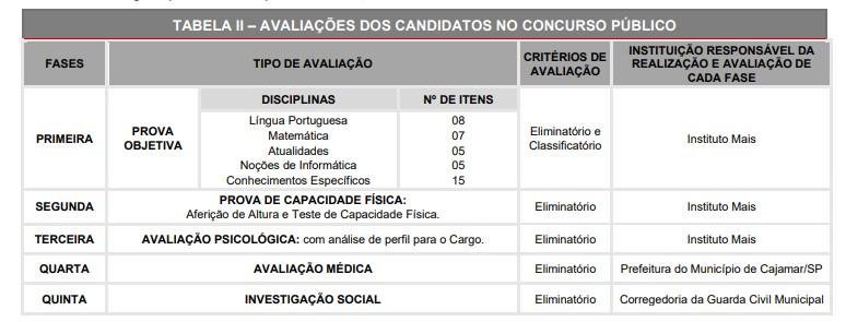 provas guarda municipal - Concurso GCM da Prefeitura Cajamar SP: Provas Suspensas