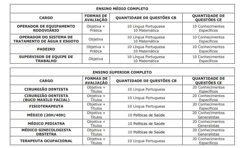 provas provas p - Concurso Prefeitura de Guaíra SP: Inscrições Encerradas