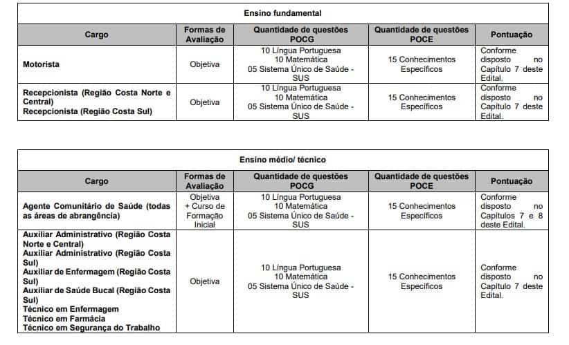 provasssss - Concurso Fundação de Saúde Pública de São Sebastião SP: Inscrições Encerradas