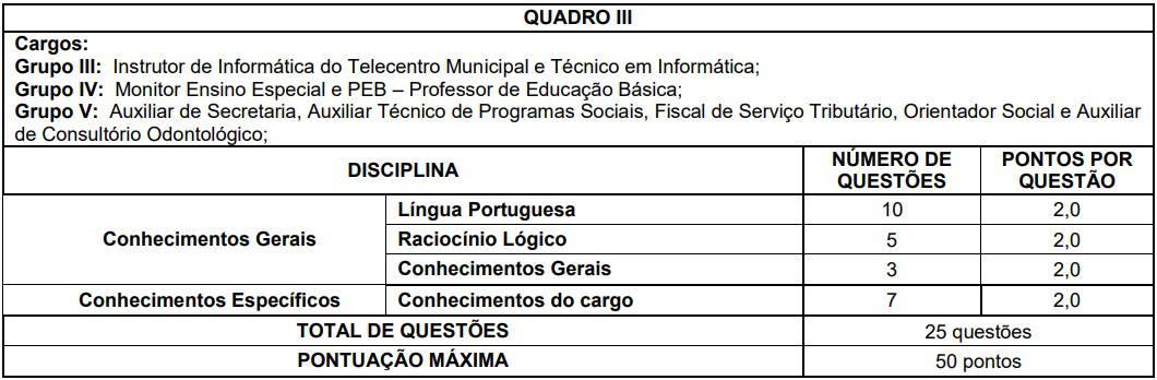 quadro III Concurso Prefeitura Cristiano Otoni - Concurso Prefeitura Cristiano Otoni (MG) 2020: Inscrições Encerradas