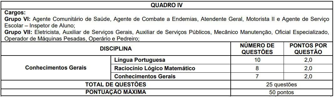 quadro IV Concurso Prefeitura Cristiano Otoni - Concurso Prefeitura Cristiano Otoni (MG) 2020: Inscrições Encerradas