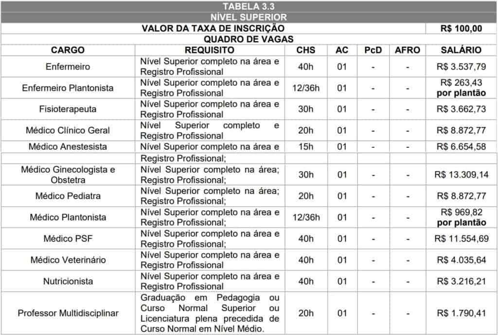tabela nivel superior 1024x689 - Concurso Prefeitura de Loanda PR: Suspenso