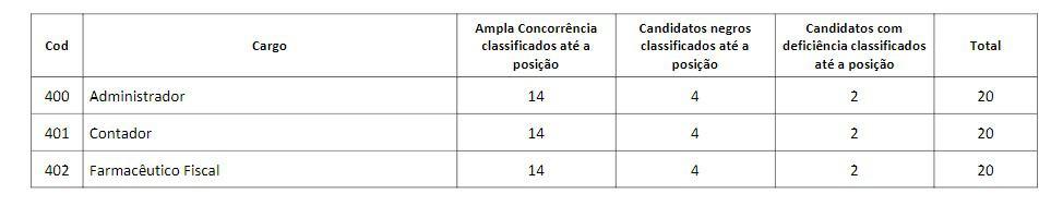 titulos nv - Concurso CRF AP: Inscrições Encerradas