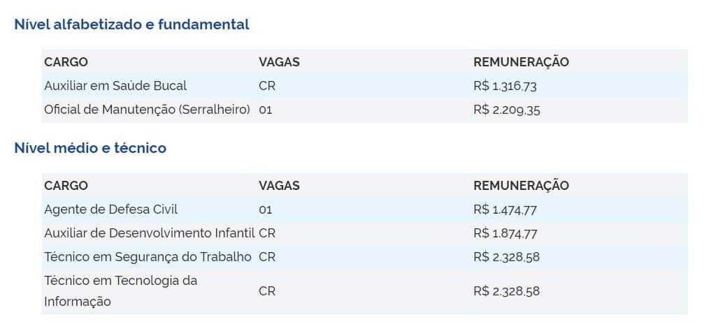 vAGAS 22 - Concurso Prefeitura de Santana de Parnaíba (SP) 2020: Inscrições Encerradas