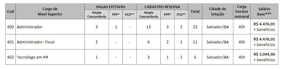 vagas craba - Concurso CRA BA: Inscrições abertas com 39 vagas!