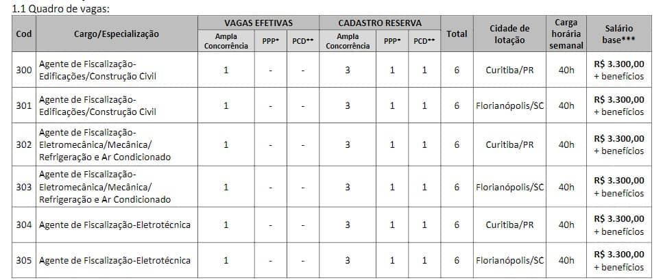 VAGAS CRT - Concurso CRT 4: Inscrições Encerradas!