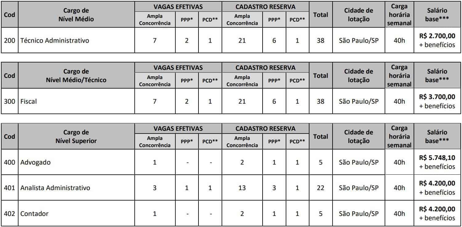 Vagas Concurso CRT SP - Processo Seletivo CRT SP: Inscrições PRORROGADAS até 09/12/20