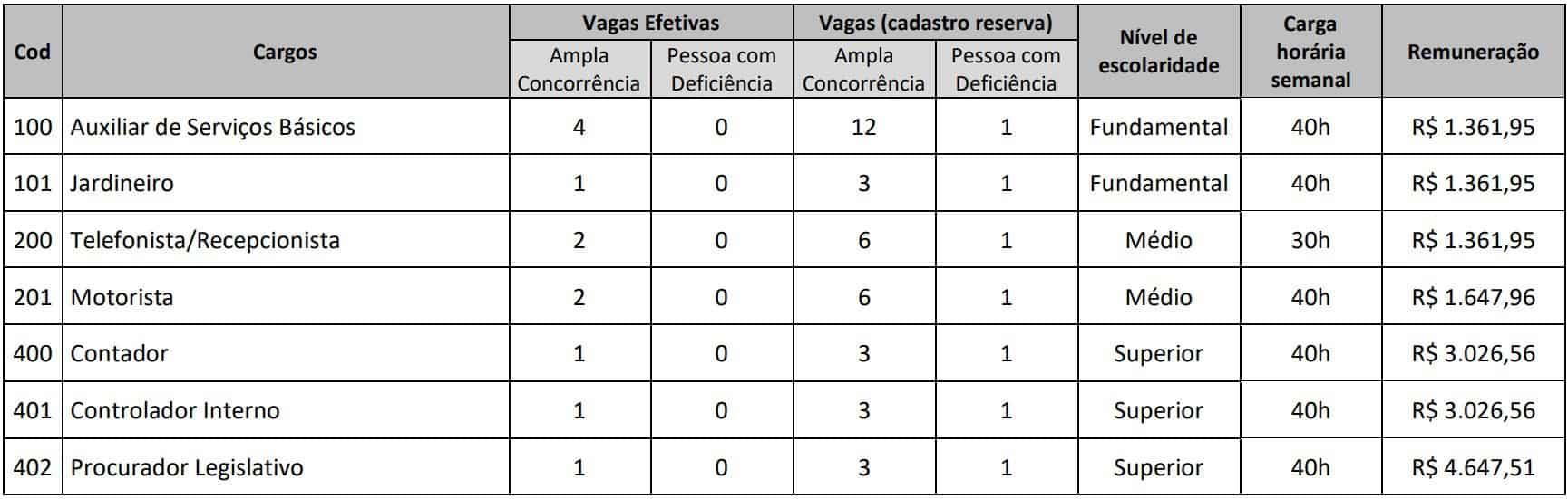 Vagas concurso camara de goianesia GO - Concurso Câmara de Goianésia GO: Saiu o Edital com 55 vagas para todos os níveis