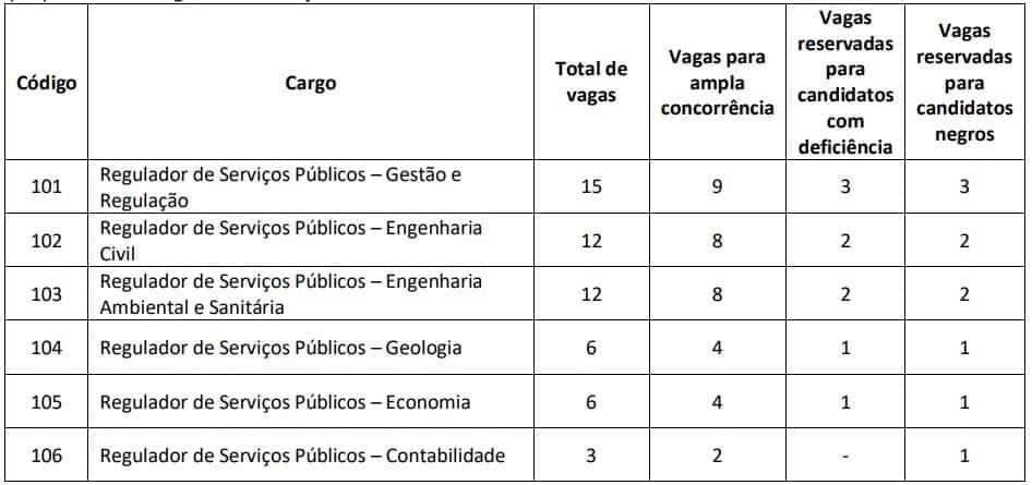 candidatos convocados adasa df 2 - Concurso ADASA DF: Edital Retificado! Data da prova é alterada!