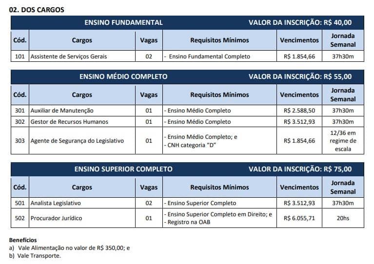 cargos 1 - Concurso Câmara de Jandira SP: Inscrições encerradas