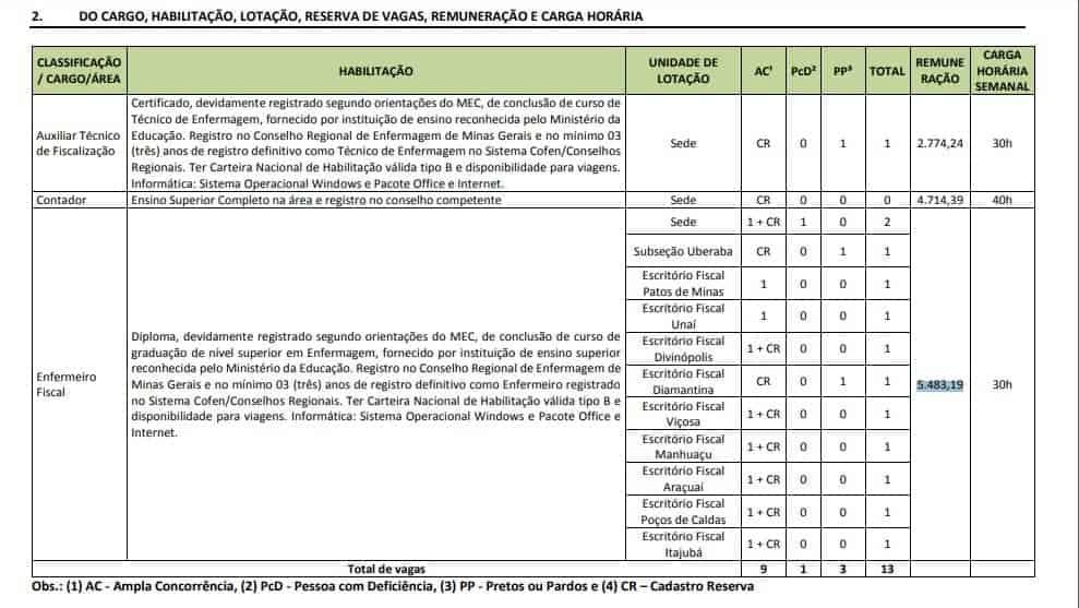 cargos - Concurso COREN MG: prorrogação das Inscrições