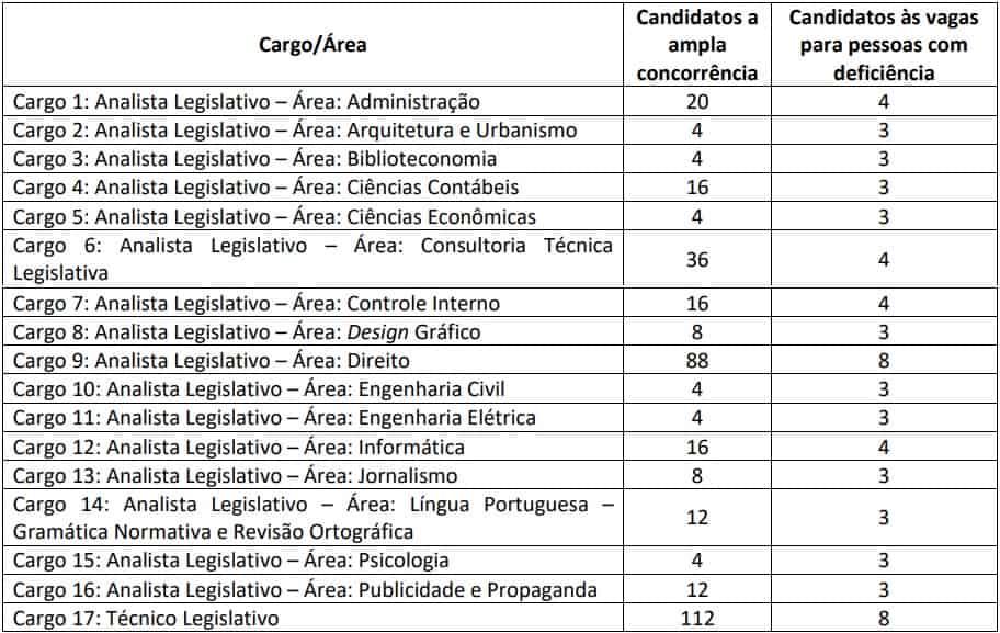 correcao prova discursiva concurso assembleia legislativa CE - Concurso Assembleia Legislativa CE: Inscrições terminam hoje!
