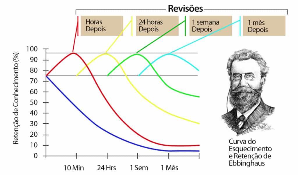 curva do esquecimento hermann ebbinghaus 1024x603 - Curva de Esquecimento: o que você tem que saber para não desperdiçar seu estudo