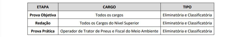 etapas do concurso - Concurso Prefeitura São Roque do Canaã ES: Inscrições Encerradas