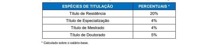 percentual - Concurso FMS Canoas RS: Suspenso
