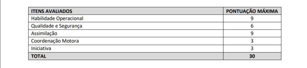 pratica 1 3 - Concurso Prefeitura São Roque do Canaã ES: Inscrições Encerradas