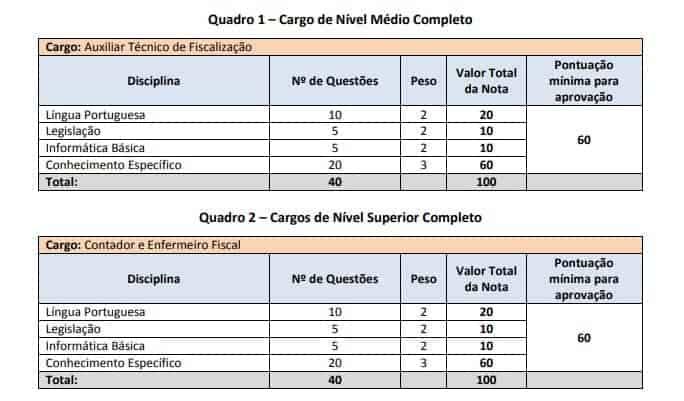 provas 1 2 - Concurso COREN MG: prorrogação das Inscrições