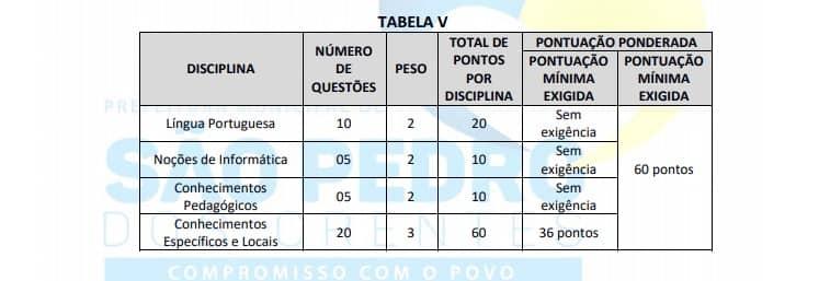 provas 2 - Concurso Prefeitura Municipal de São Pedro Dos Crentes (MA): Provas adiadas