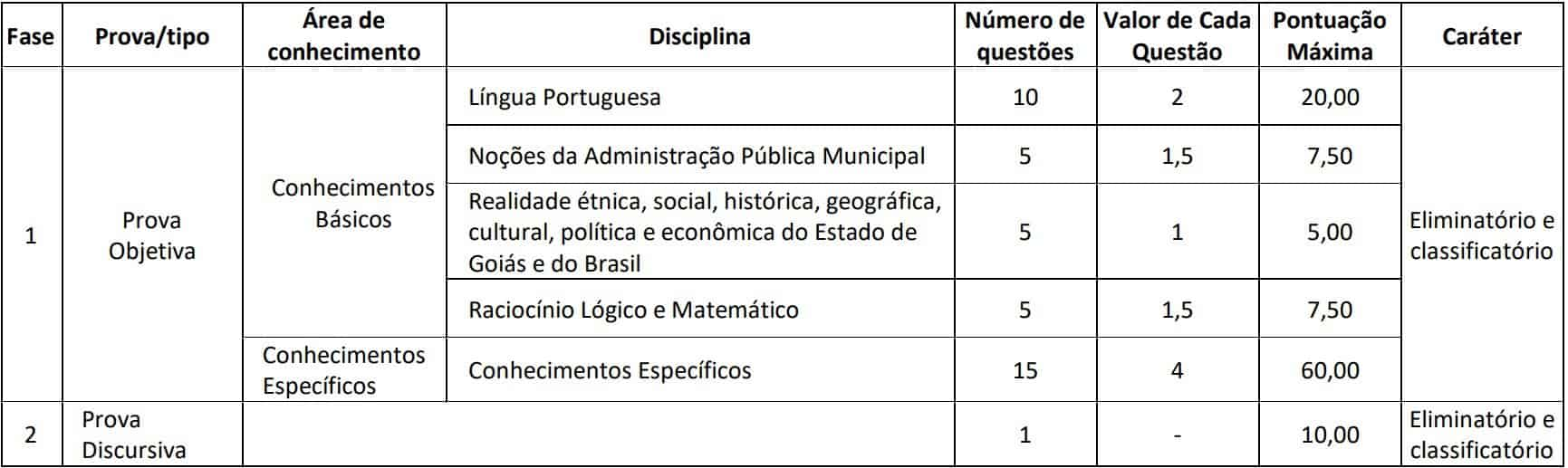 provas cargos de nivel superior - Concurso Câmara de Goianésia GO: Saiu o Edital com 55 vagas para todos os níveis