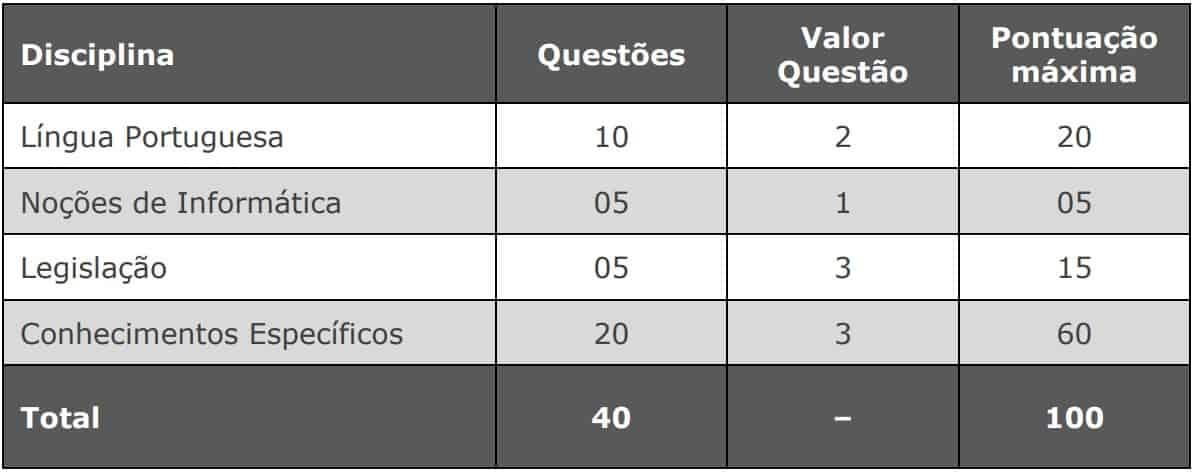provas concurso camara de vila velha auditor - Concurso Câmara de Vila Velha ES: Suspenso temporariamente